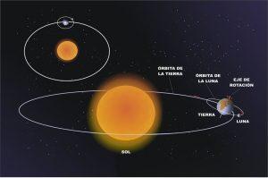 orbita de la tierra descubierta por galileo galilei